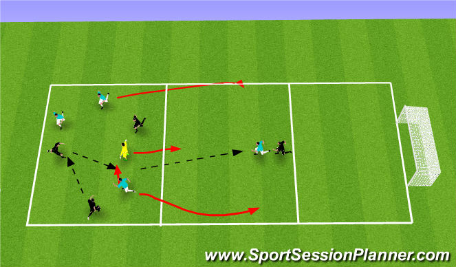 Football/Soccer Session Plan Drill (Colour): Transitional keepaway to goal