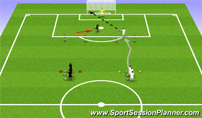 Football/Soccer Session Plan Drill (Colour): 1v1 Shooting off Dribble with Transition
