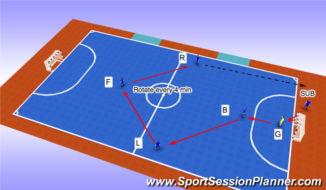 Futsal Session Plan Drill (Colour): 1 Sub Rotation
