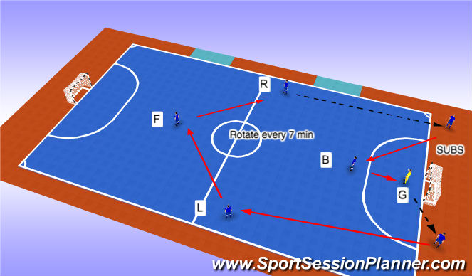 Futsal Session Plan Drill (Colour): 2 Sub Rotation