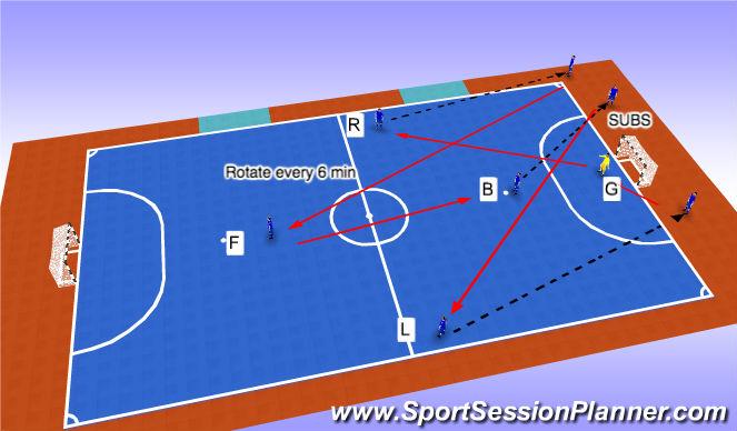 Futsal Session Plan Drill (Colour): 3 Sub Rotation