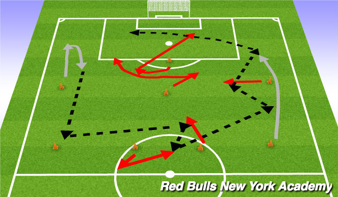 Football/Soccer Session Plan Drill (Colour): Technical passing and moving
