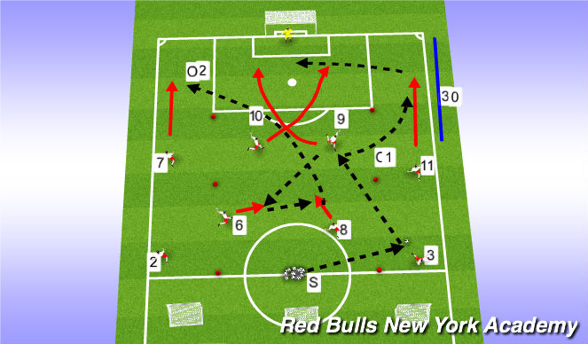 Football/Soccer Session Plan Drill (Colour): Phase of Play through 9 or 10