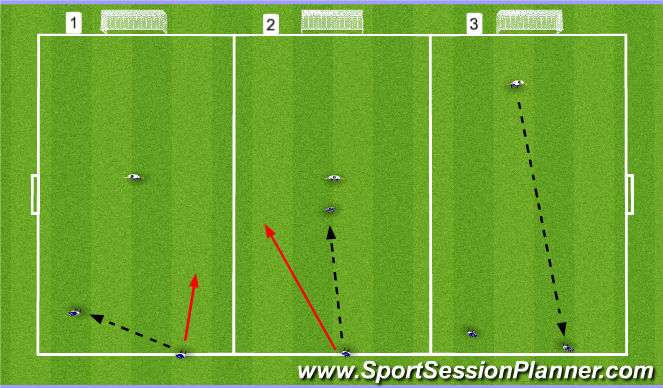 Football/Soccer Session Plan Drill (Colour): 3 Finishing Scenarios