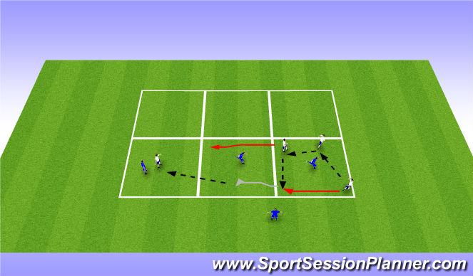 Football/Soccer Session Plan Drill (Colour): 3v1->2v1->1v1