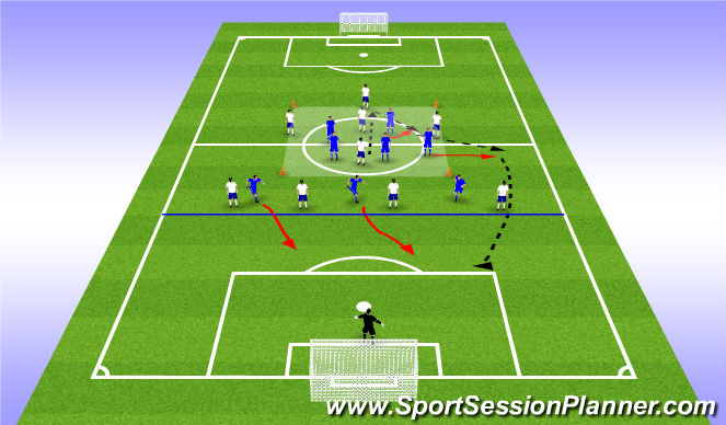 Football/Soccer Session Plan Drill (Colour): 5v5->3v4 Counter Defend