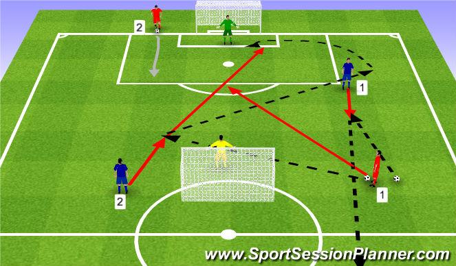 Football/Soccer Session Plan Drill (Colour): Combo and 2v2. Kombinacja i 2v2.