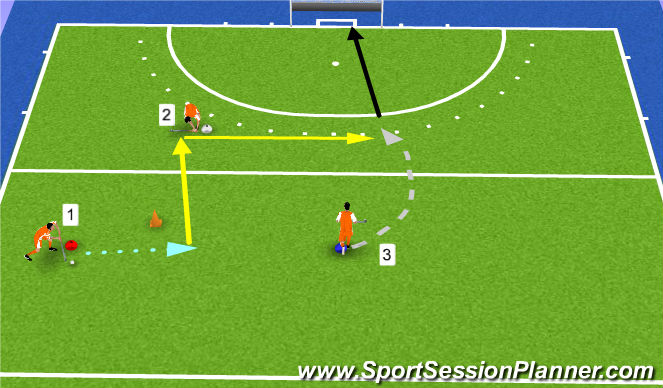 Hockey Session Plan Drill (Colour): Uitbouw flats