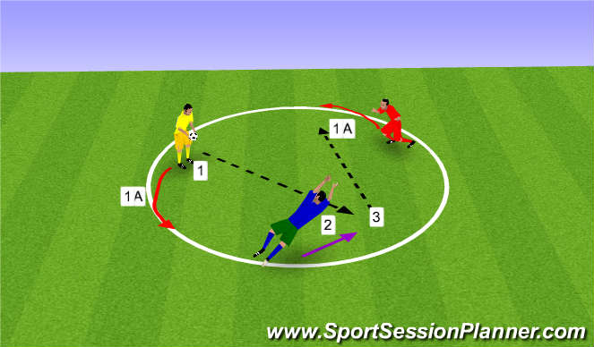 Football/Soccer Session Plan Drill (Colour): English Triangle