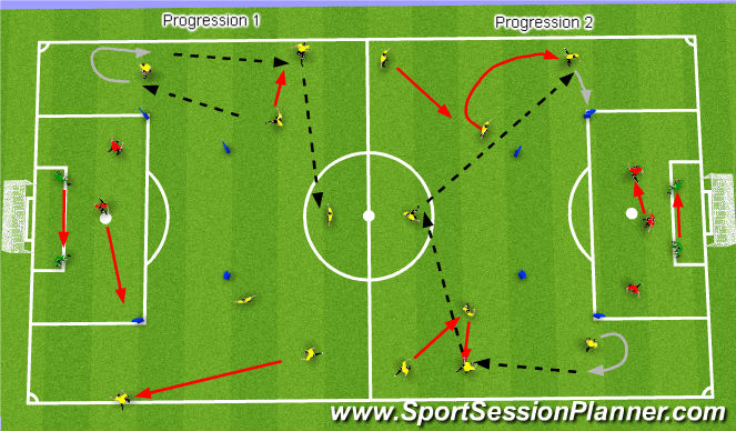 Football/Soccer Session Plan Drill (Colour): Rotation of Players in Wide Lanes