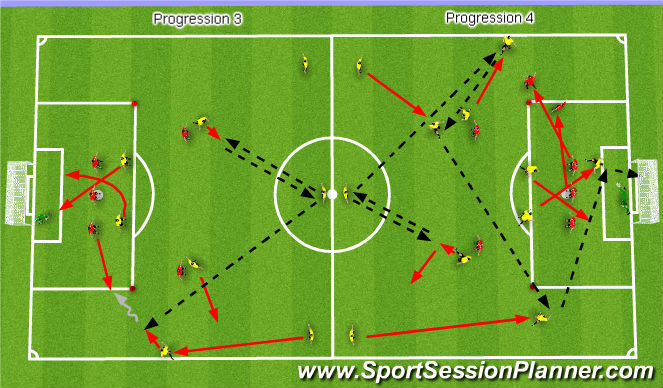 Football/Soccer Session Plan Drill (Colour): Rotation of Play in Wide Areas - Progression