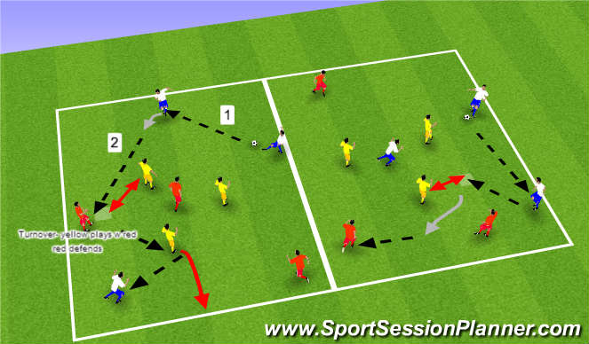 Football/Soccer Session Plan Drill (Colour): 6v3 continuous