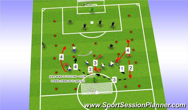Football/Soccer Session Plan Drill (Colour): 5v4 overload transition game