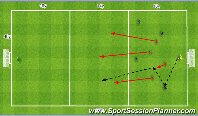 Football/Soccer Session Plan Drill (Colour): Recovery runs 4v4. Baza 4v4.