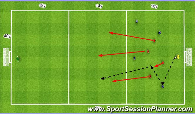 Football/Soccer Session Plan Drill (Colour): Recovery runs 4v4. Baza 4v4.