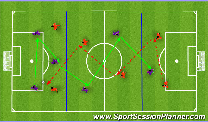 Football/Soccer Session Plan Drill (Colour): Combination Play through 1/3rds