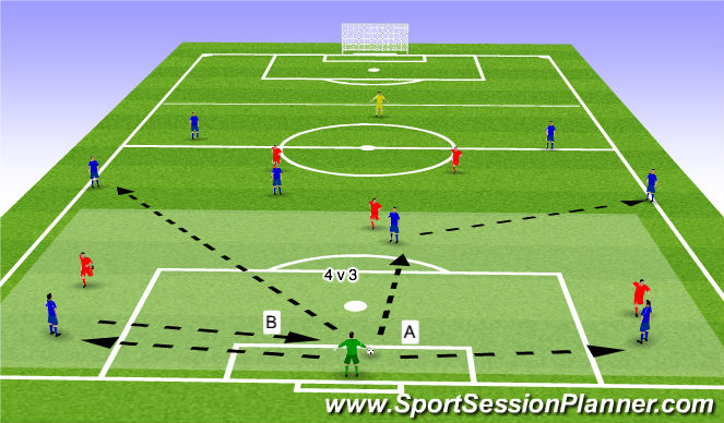 Football/Soccer Session Plan Drill (Colour): Playing Out Under Pressure