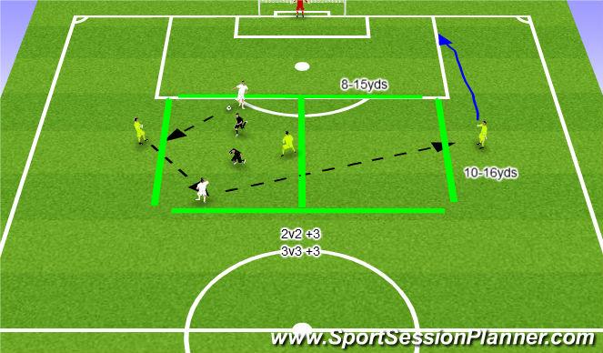 Football/Soccer Session Plan Drill (Colour): 2v2(+3) or 3v3(+3)