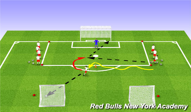 Football/Soccer Session Plan Drill (Colour): Dribble, Shoot, Turn, Receive and Shoot Again