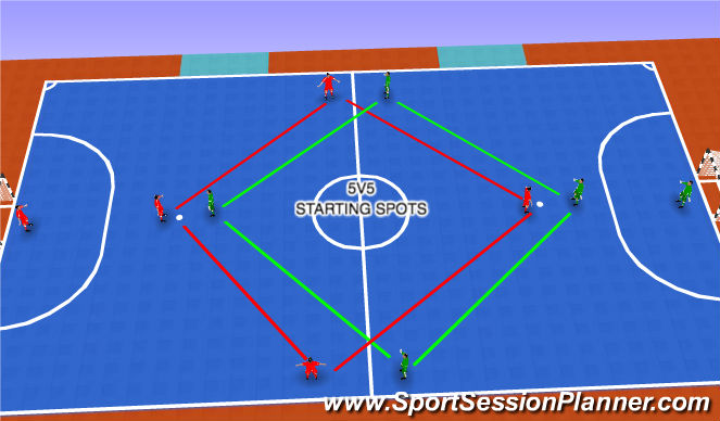 Futsal Session Plan Drill (Colour): 5V5 GAME (20 MIN)