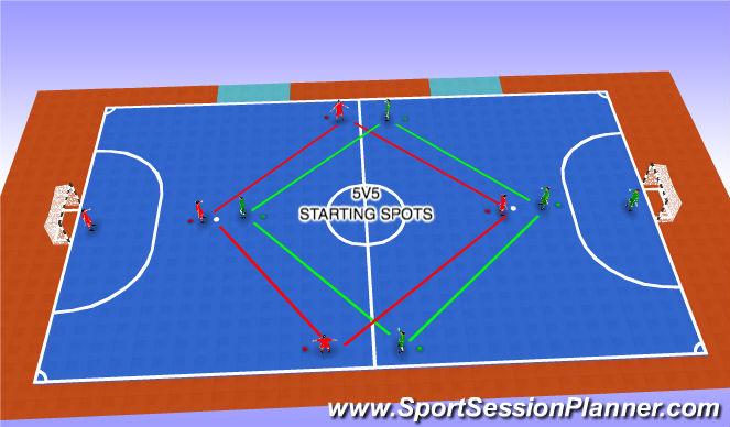 Futsal Session Plan Drill (Colour): 5V5 GAME #2 (20 MIN)
