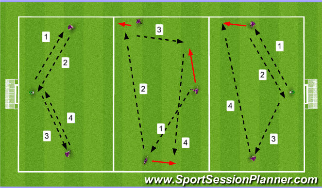 Football/Soccer Session Plan Drill (Colour): Three man passing movement