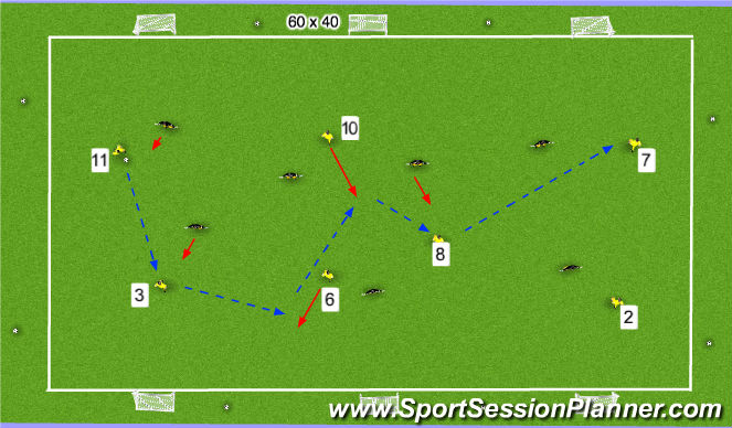 Football/Soccer Session Plan Drill (Colour): STAGE 3: 3 goal game no restrictions