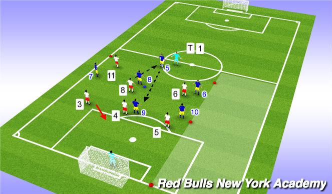 Football/Soccer Session Plan Drill (Colour): 3 - CB pressure
