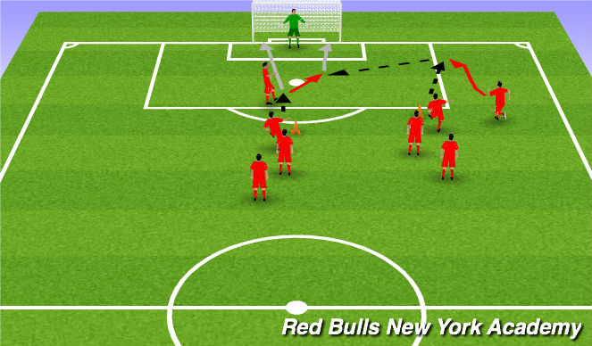 Football/Soccer Session Plan Drill (Colour): Through ball + cross + shot