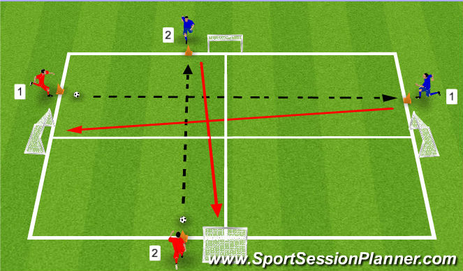 Football/Soccer Session Plan Drill (Colour): 1 v 1 Chaos Game