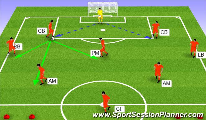 Football/Soccer Session Plan Drill (Colour): Scenario 1 - GK to CB