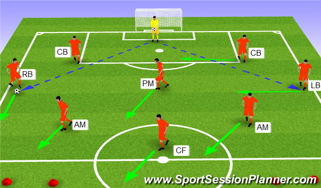 Football/Soccer Session Plan Drill (Colour): Scenario 2 - GK to LB / RB