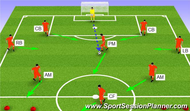 Football/Soccer Session Plan Drill (Colour): Scenario 3 - GK to PM