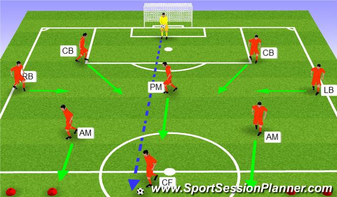 Football/Soccer Session Plan Drill (Colour): Scenario 4 - GK to CF
