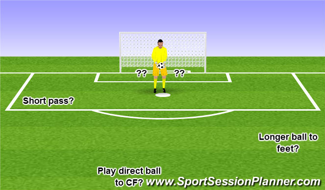Football/Soccer Session Plan Drill (Colour): GK Decision Making