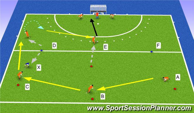 Hockey Session Plan Drill (Colour): Achterom verleggen