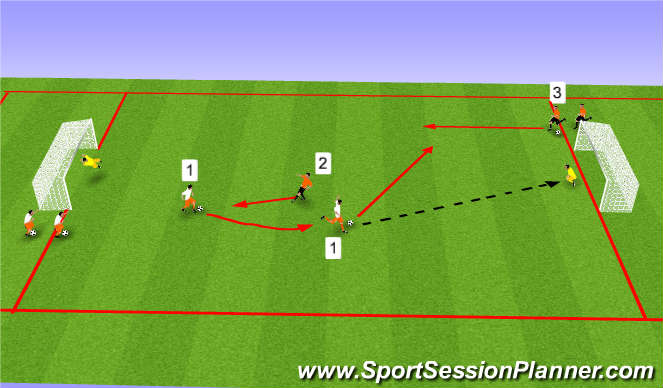 Football/Soccer Session Plan Drill (Colour): 1V1 Transition Going to Goal