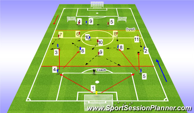 Football/Soccer Session Plan Drill (Colour): USSF STAGE II