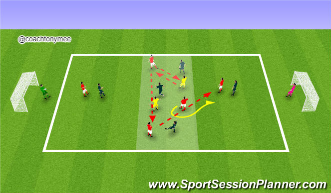 Football/Soccer Session Plan Drill (Colour): Counter from MF