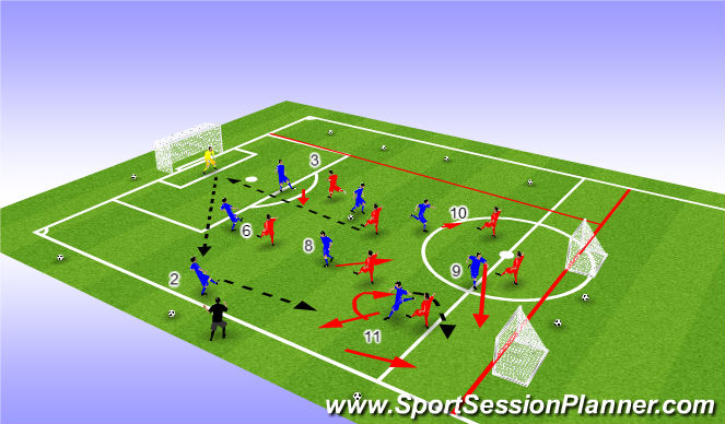 Football/Soccer Session Plan Drill (Colour): Combination play and penetration