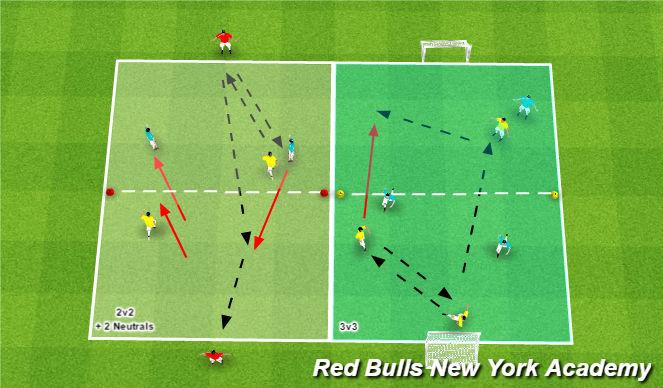 Football/Soccer Session Plan Drill (Colour): Fully Opposed (2v1)