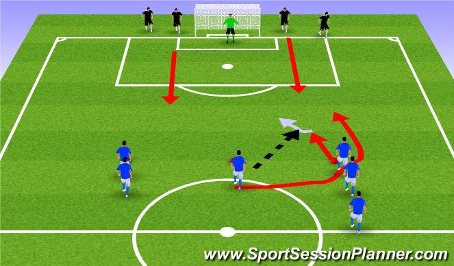 Football/Soccer Session Plan Drill (Colour): 3v2 Progression.