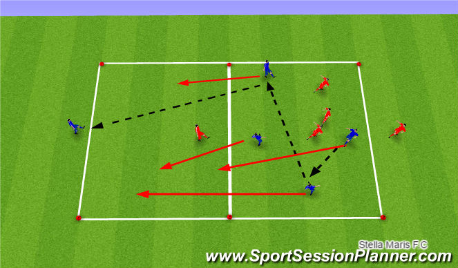Football/Soccer Session Plan Drill (Colour): Functional practise - Movement & opening out