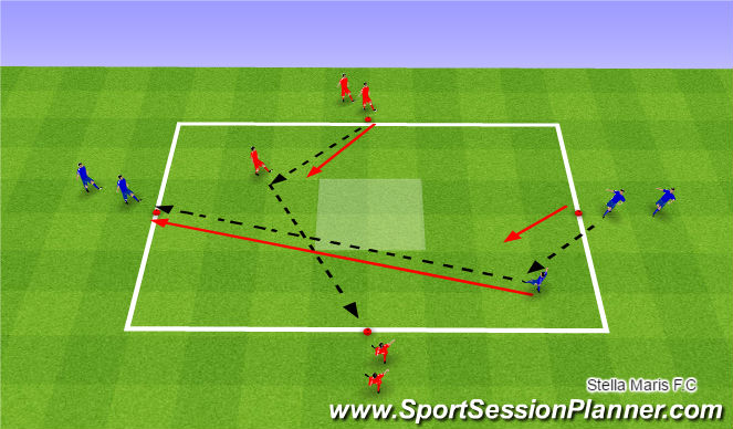 Football/Soccer Session Plan Drill (Colour): Funtional practice - Opening up to go forward