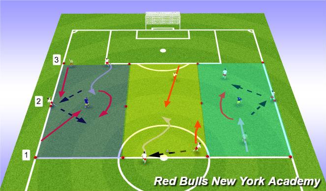 Football/Soccer Session Plan Drill (Colour): 2v1 fully/ semi opposed