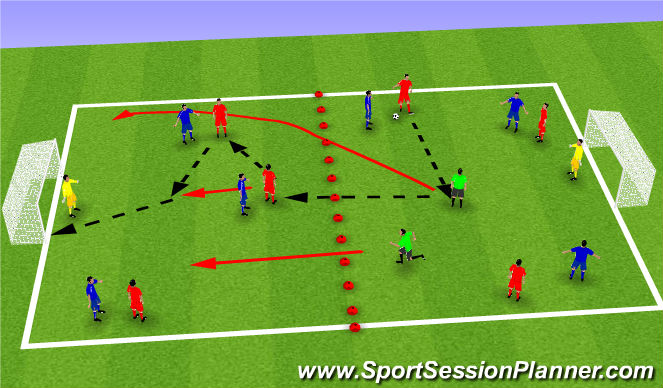 Football/Soccer Session Plan Drill (Colour): 3v3 + 2 (Large Goals)