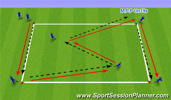 Football/Soccer Session Plan Drill (Colour): Functional practise - Midfield rotations