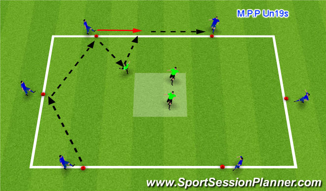 Football/Soccer Session Plan Drill (Colour): Fuctional practise - Midfield rotations (As a defensive unit)