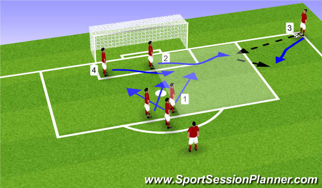 instructions for successfully executing a corner kick in soccer Us youth soccer revised april 10, 2009 addendum while kids this young will not execute corner kick plays the center circle and the corner arc for u6 small.