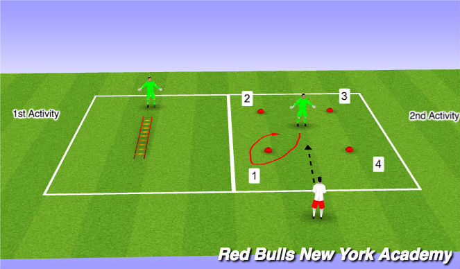Football/Soccer Session Plan Drill (Colour): SAQ - GK Specific